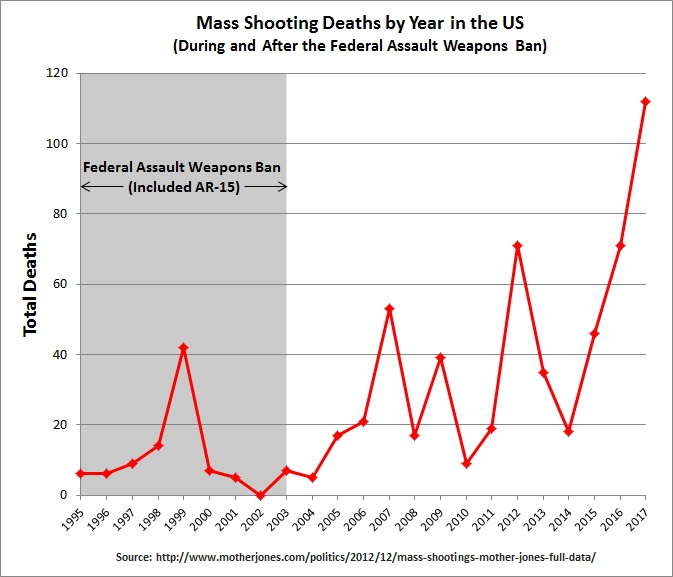 Mass Shooting Deaths by Year